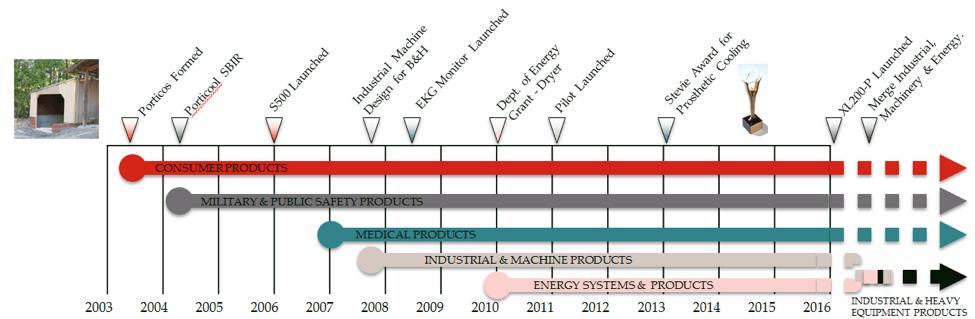 Porticos Timeline